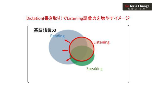 ディクテーションにより、リーディングしかできない語彙をリスニングできる語彙に変えていくイメージ図