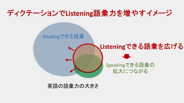 ディクテーションによりリスニングできる語彙力が増え、いずれスピーキングできる語彙につながっていく