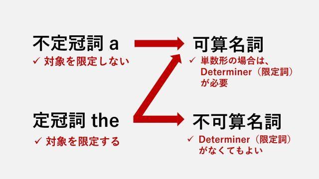 不定冠詞aは可算名詞のみに使え、定冠詞theは可算名詞と不加算名詞の両方に使える。可算名詞の単数形には限定詞が必要だが不可算名詞は無冠詞も許容される