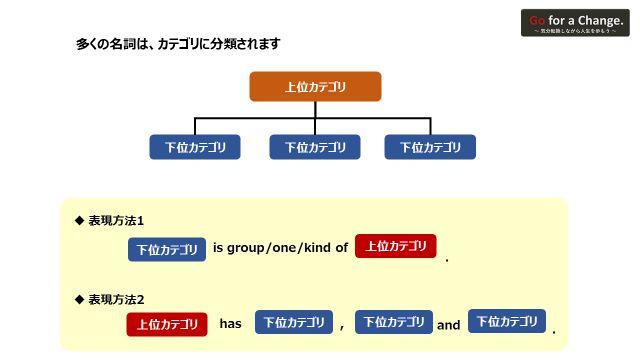 英単語の言い換えテクニックとして、対象物のカテゴリに着目して上位と下位にあるもので言い換える方法を説明した図