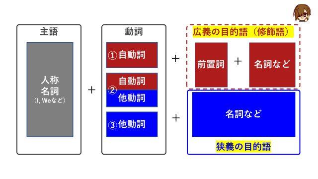 自分の英語学習において英語の第1文型を理解するための図