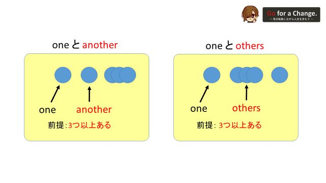 one, another, othersの語句が示すイメージ