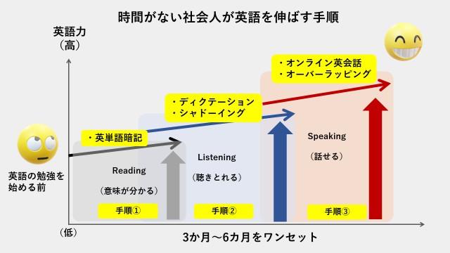 1日30分の学習時間で効率的に英語力を伸ばす手順を示した図