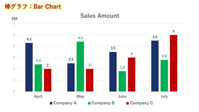 4か月間の3社各社の売上を表した棒グラフ