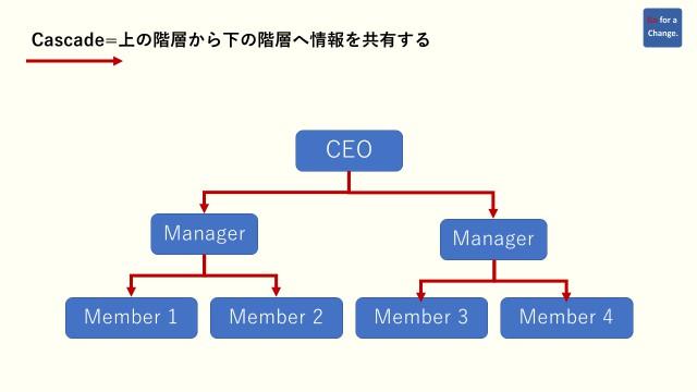 cascadeの意味を分かりやすく表現した図