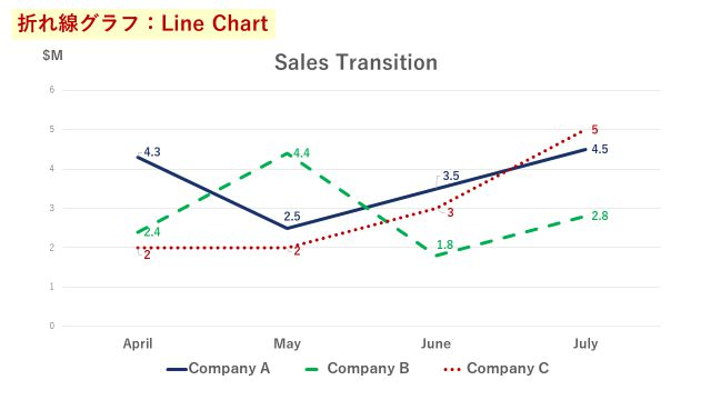 4か月間の3社の売上推移を表した折れ線グラフ
