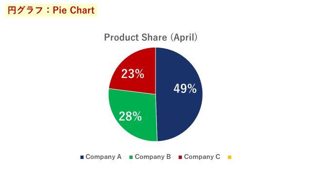 4月の3社の売上シェアを表した円グラフ