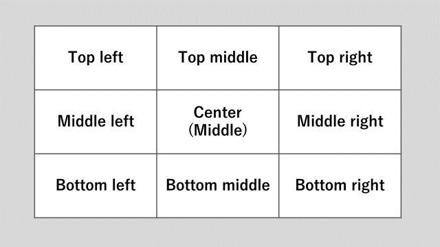 スクリーンや画面の位置を示すときに使う英語(プレゼンテーションや説明の補完に役立つ)