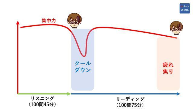 著者のTOEIC試験2時間における集中力と疲れの推移を曲線で表した図