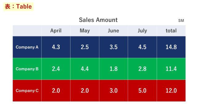 3社の4月~7月までの売上と合計額を記入した表
