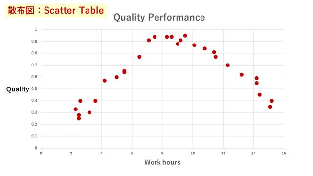散布図(scatter plot)のグラフ