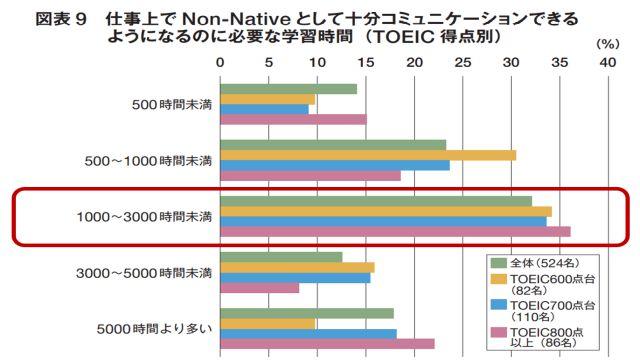 【リクルート社実施の統計情報】過去5年間で英語が伸びた社会人のトータル学習時間は1000時間~3000時間が3割程度を占めている