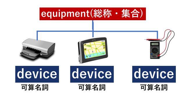 """不可算名詞""""equipment""""が装置の総称・集合を表すことを説明するイラスト"""