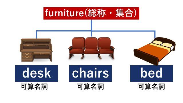 """不可算名詞""""furniture""""が家具の総称・集合を表すことを説明するイラスト"""