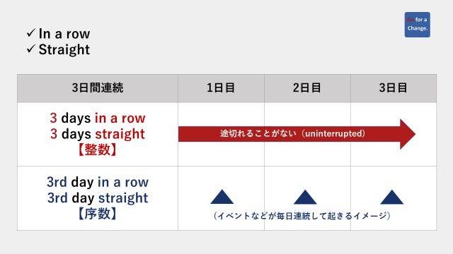 """「連続して」の""""in a row""""と""""straight""""に序数と整数が前についたときの意味の違いを図で表わした"""