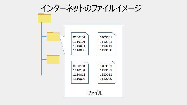 インターネットのデータが保存されているファイルのイメージ