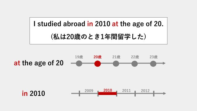 """""""He studied abroad in 2010 at the age of 20.""""という英文の前置詞atとinの違いを説明するスライド"""