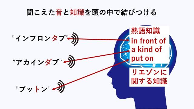 前置詞を含む英語のリスニングは、熟語とリエゾンに関する知識と音を結びつけることでリスニングができるようになることを分かりやすく理解できるように示したイラスト