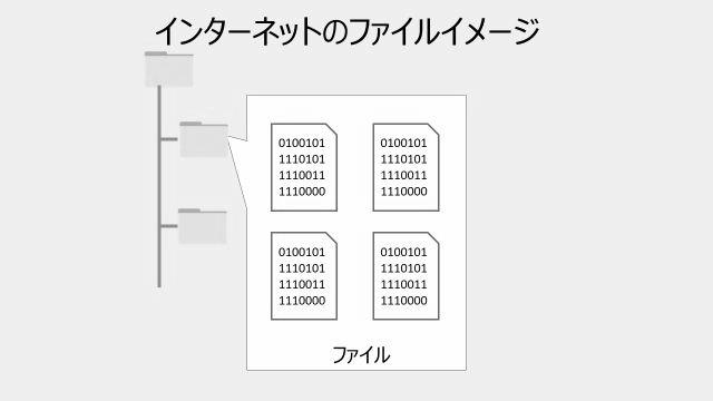 インターネットのファイルの構成イメージ。ファイルの上に01データが書かれている