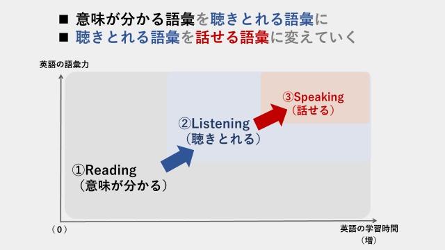 英語のスピーキング語彙力が伸びていくプロセス