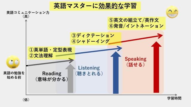 英語をマスタするプロセスとリーディング、リスニング、スピーキングの各工程において効果的な英語学習方法