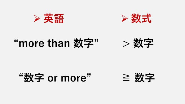 """""""more than A""""の意味は、「Aを含まずにA以上」。Aを含める場合"""" A or more""""となる"""